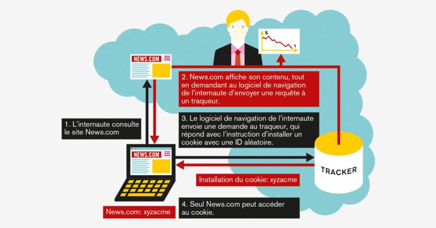 «Tous traqués: les excès du cybermarketing» // www.revuehemispheres.com